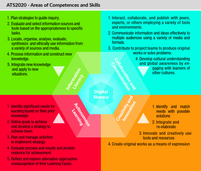 ATS2020-areas-competences-skills